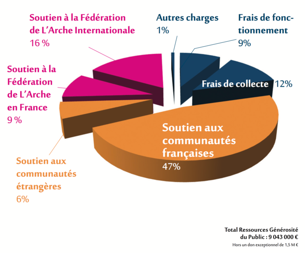 répartition des affectation des dons à l'arche en france